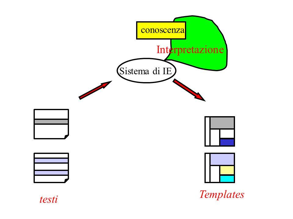 Interpretazione conoscenza Sistema di IE testi Templates