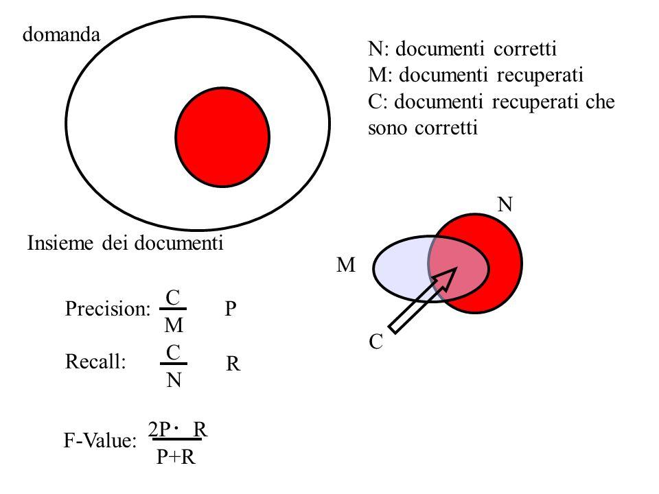 N N: documenti corretti M: documenti recuperati C: documenti recuperati che sono corretti M C domanda Insieme dei documenti Precision: Recall: C M C N F-Value: P R P+R 2P R