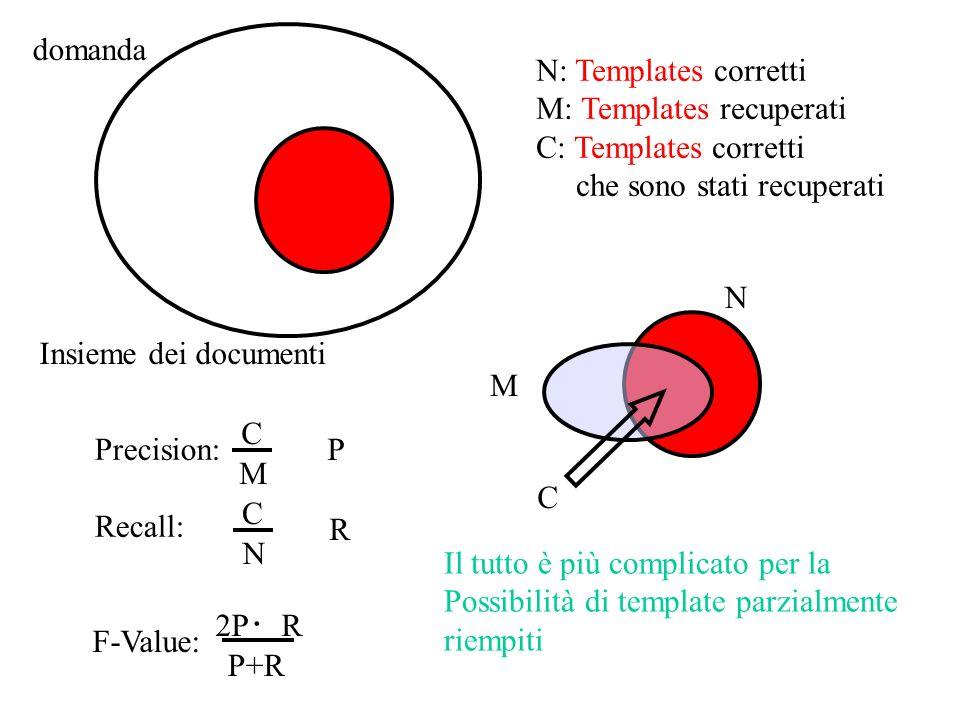 N N: Templates corretti M: Templates recuperati C: Templates corretti che sono stati recuperati M C domanda Insieme dei documenti Precision: Recall: C M C N F-Value: P R P+R 2P R Il tutto è più complicato per la Possibilità di template parzialmente riempiti