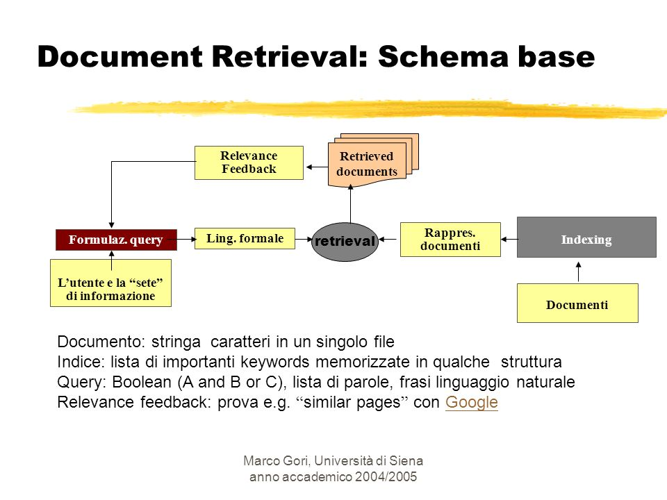 Marco Gori, Università di Siena anno accademico 2004/2005 Documento: stringa caratteri in un singolo file Indice: lista di importanti keywords memoriz