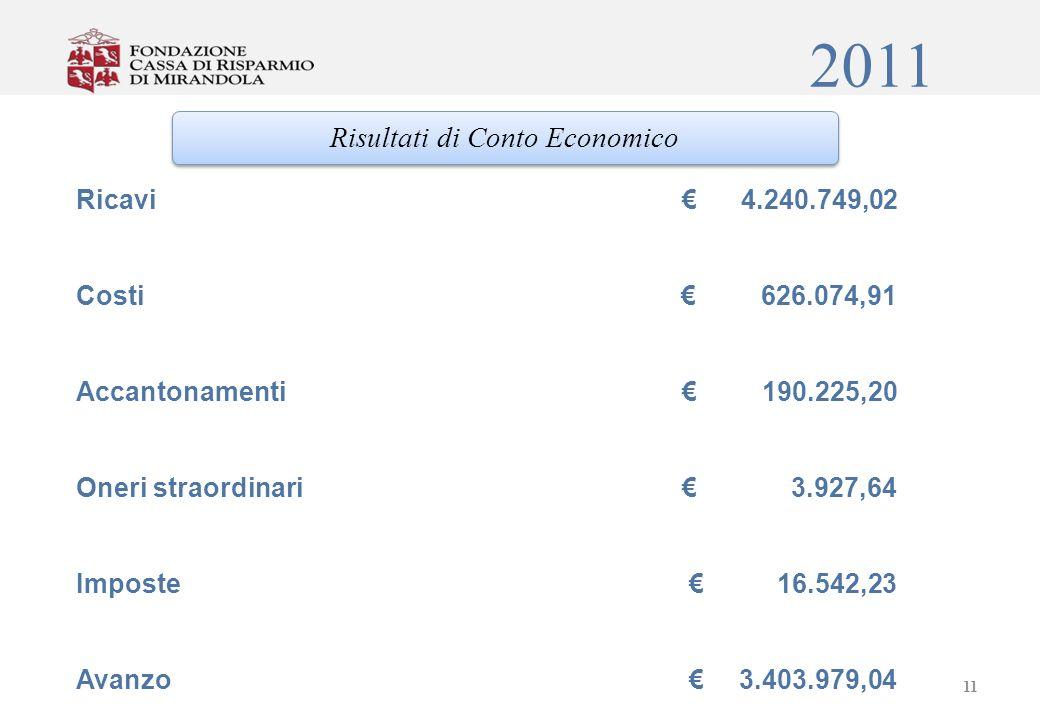 2011 Risultati di Conto Economico Ricavi 4.240.749,02 Costi 626.074,91 Accantonamenti 190.225,20 Oneri straordinari 3.927,64 Imposte 16.542,23 Avanzo 3.403.979,04 11