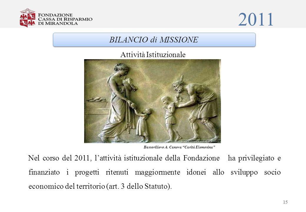 2011 Attività Istituzionale Nel corso del 2011, lattività istituzionale della Fondazione ha privilegiato e finanziato i progetti ritenuti maggiormente idonei allo sviluppo socio economico del territorio (art.