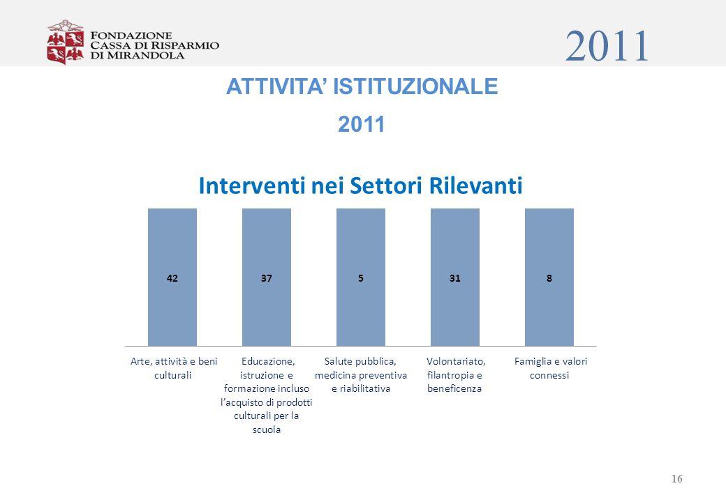 2011 ATTIVITA ISTITUZIONALE 2011 16