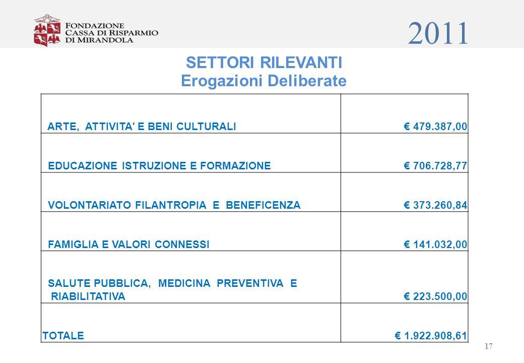 2011 SETTORI RILEVANTI Erogazioni Deliberate ARTE, ATTIVITA E BENI CULTURALI 479.387,00 EDUCAZIONE ISTRUZIONE E FORMAZIONE 706.728,77 VOLONTARIATO FILANTROPIA E BENEFICENZA 373.260,84 FAMIGLIA E VALORI CONNESSI 141.032,00 SALUTE PUBBLICA, MEDICINA PREVENTIVA E RIABILITATIVA 223.500,00 TOTALE 1.922.908,61 17