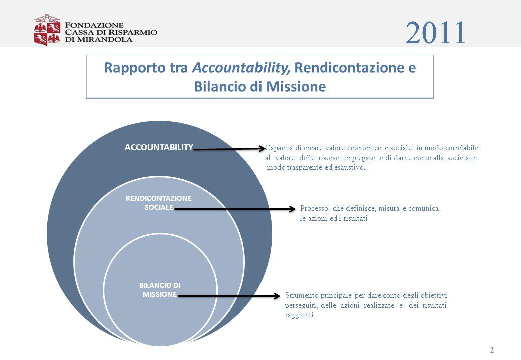 3 Fasi della Rendicontazione Mission Obiettivi e strategie Risorse allocate I I Interventi realizzati Momenti del processo di programmazione – attuazione - valutazione Risultati ottenuti Effetti prodotti
