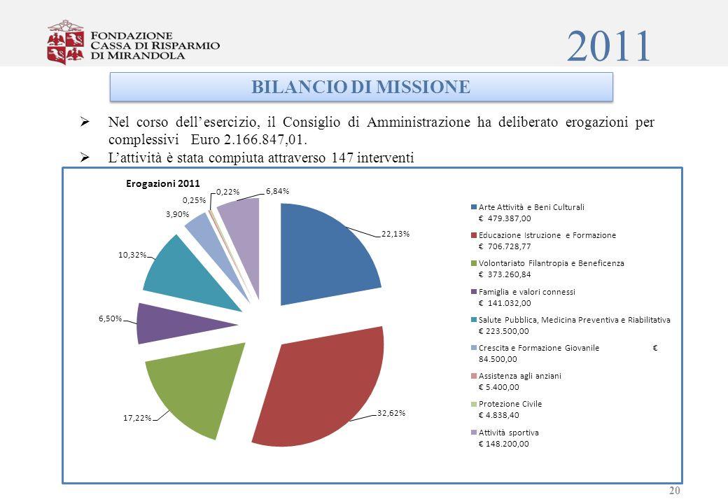2011 BILANCIO DI MISSIONE Nel corso dellesercizio, il Consiglio di Amministrazione ha deliberato erogazioni per complessivi Euro 2.166.847,01.