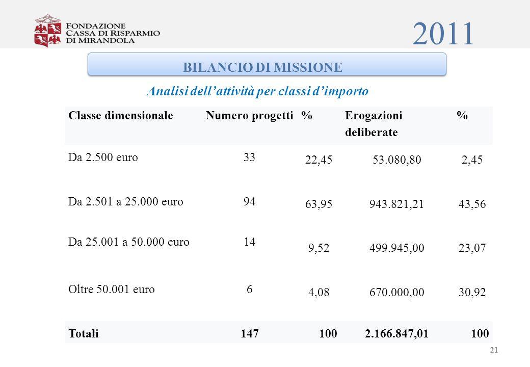 2011 BILANCIO DI MISSIONE Analisi dellattività per classi dimporto Classe dimensionaleNumero progetti% Erogazioni deliberate % Da 2.500 euro33 22,4553.080,802,45 Da 2.501 a 25.000 euro94 63,95943.821,2143,56 Da 25.001 a 50.000 euro14 9,52499.945,0023,07 Oltre 50.001 euro6 4,08670.000,0030,92 Totali1471002.166.847,01100 21