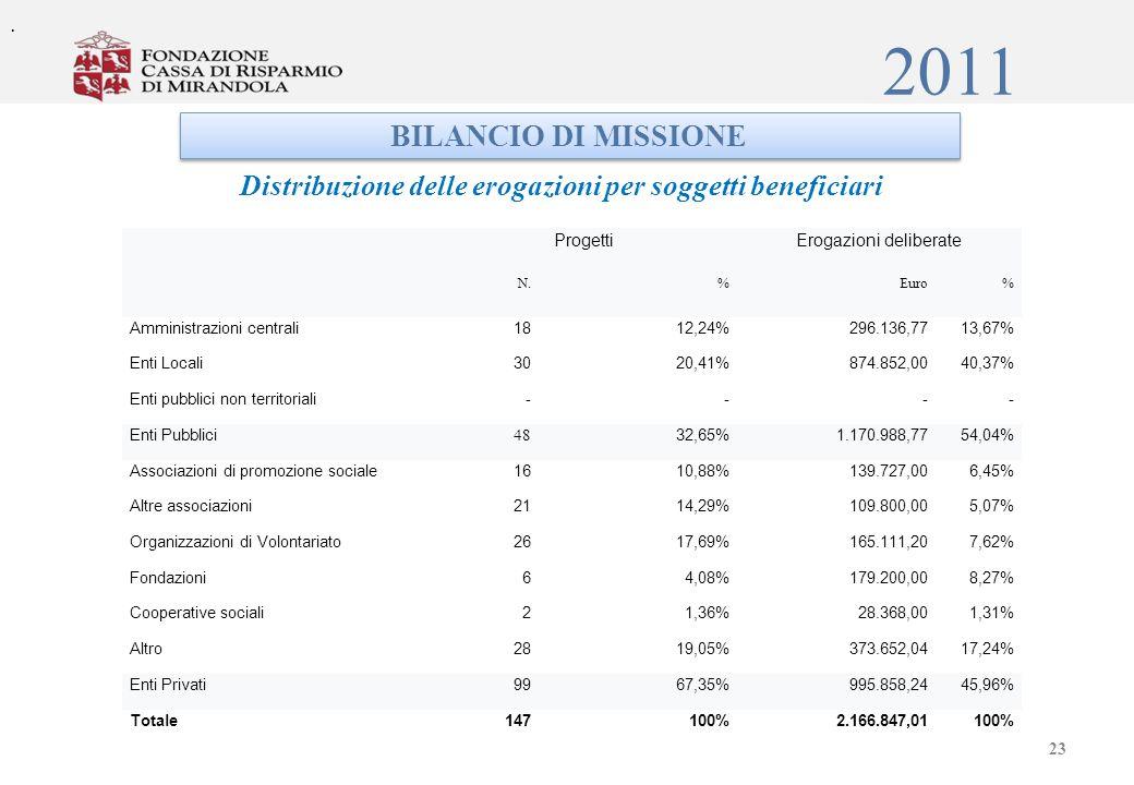 2011 BILANCIO DI MISSIONE Distribuzione delle erogazioni per soggetti beneficiari ProgettiErogazioni deliberate N.%Euro% Amministrazioni centrali18 12,24%296.136,7713,67% Enti Locali3020,41%874.852,0040,37% Enti pubblici non territoriali---- Enti Pubblici 48 32,65%1.170.988,7754,04% Associazioni di promozione sociale1610,88%139.727,006,45% Altre associazioni2114,29%109.800,005,07% Organizzazioni di Volontariato2617,69%165.111,207,62% Fondazioni64,08%179.200,008,27% Cooperative sociali21,36%28.368,001,31% Altro2819,05%373.652,0417,24% Enti Privati9967,35%995.858,2445,96% Totale147100%2.166.847,01100%.