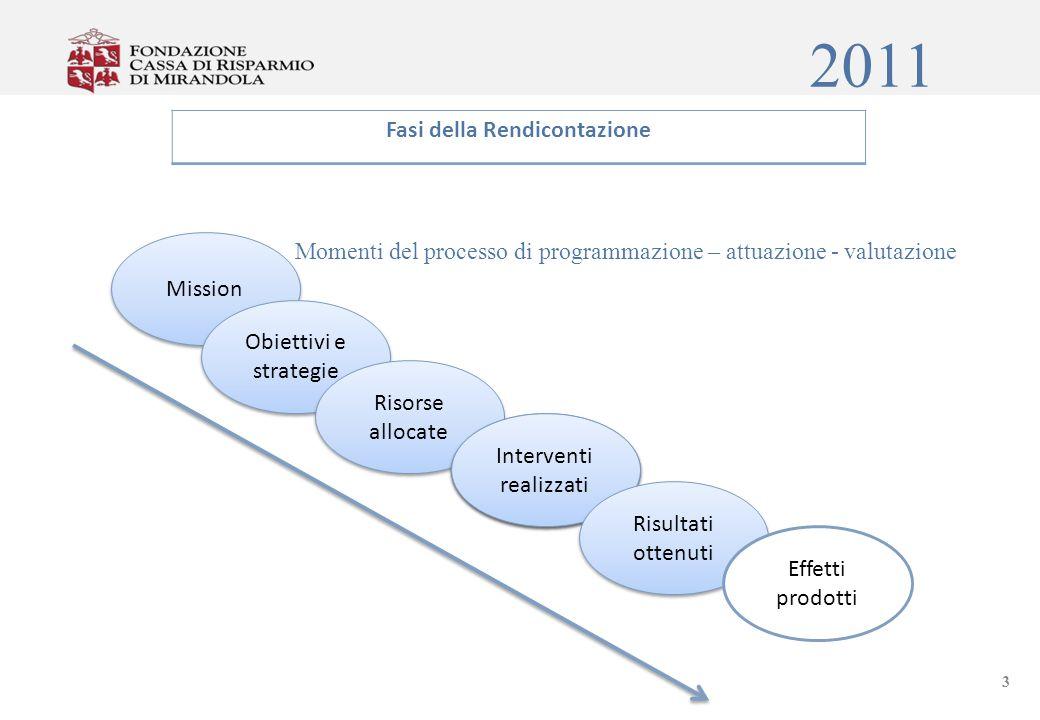 2011 Patrimonio Netto Incremento continuo del patrimonio. 14