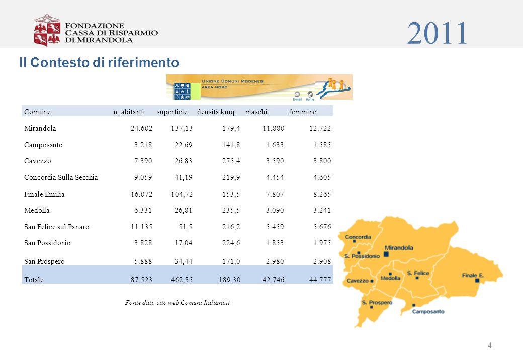 2011 Area Geografica Tasso di Occupazione Tasso di disoccupazioneTasso di attività Italia 56,9% 8,4%62,2% Emilia Romagna 67,4% 5,7%71,6% Modena 66,3% 6,8%71,3% Distretto di Mirandola 67,9% 6,8%55,4% Fonte: indagine ISTAT 5 Economia e livelli occupazionali