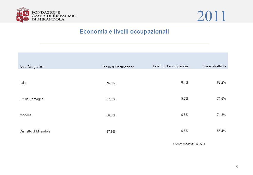 2011 6 Fonte: Intesa Sanpaolo - Servizio Studi e Ricerche Il Distretto Biomedicale