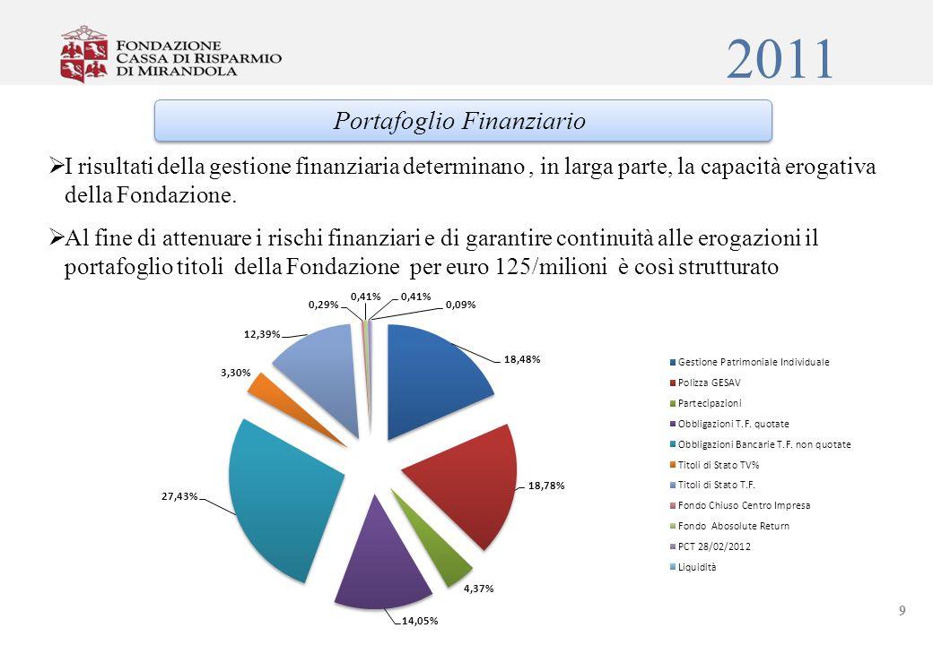 2011 I risultati della gestione finanziaria determinano, in larga parte, la capacità erogativa della Fondazione.