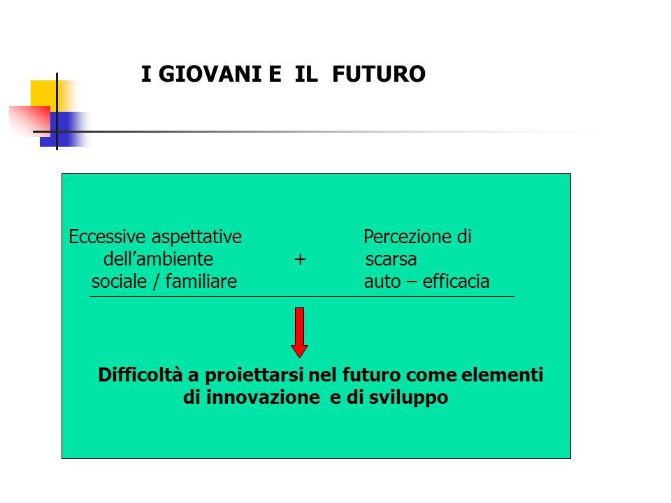 I GIOVANI E IL FUTURO Eccessive aspettative Percezione di dellambiente + scarsa sociale / familiare auto – efficacia Difficoltà a proiettarsi nel futuro come elementi di innovazione e di sviluppo
