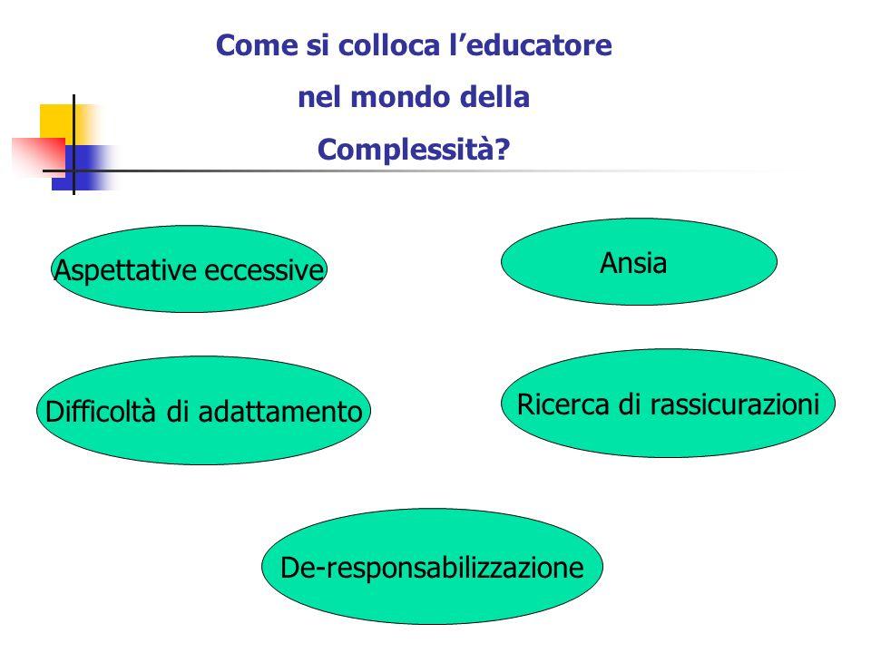 Come si colloca leducatore nel mondo della Complessità? Aspettative eccessive Ansia Difficoltà di adattamento Ricerca di rassicurazioni De-responsabil