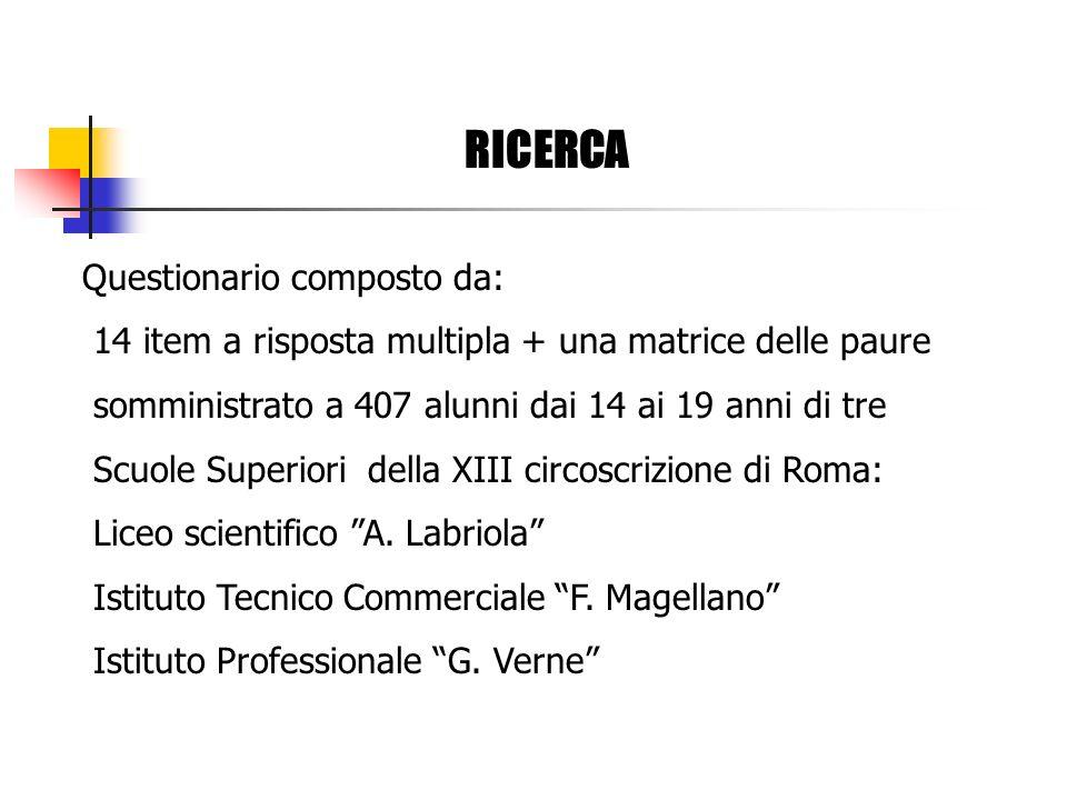 RICERCA Questionario composto da: 14 item a risposta multipla + una matrice delle paure somministrato a 407 alunni dai 14 ai 19 anni di tre Scuole Superiori della XIII circoscrizione di Roma: Liceo scientifico A.