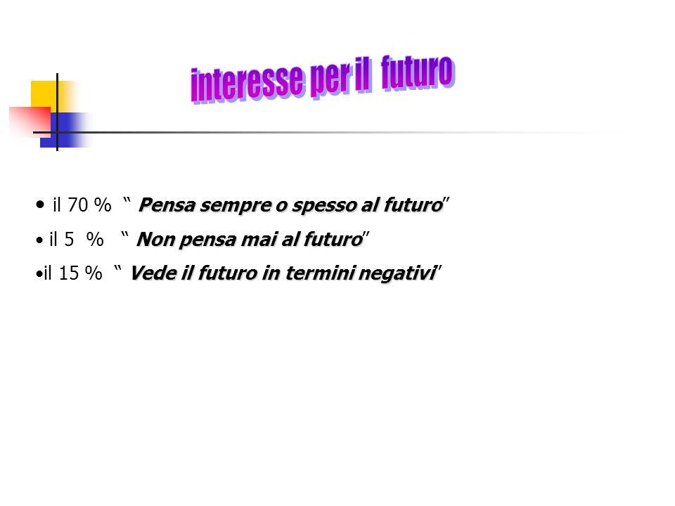 Pensa sempre o spesso al futuro il 70 % Pensa sempre o spesso al futuro Non pensa mai al futuro il 5 % Non pensa mai al futuro Vede il futuro in termini negativiil 15 % Vede il futuro in termini negativi