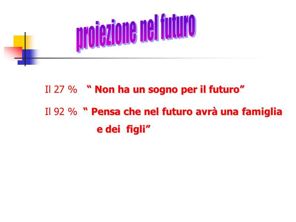Non ha un sogno per il futuro Il 27 % Non ha un sogno per il futuro Pensa che nel futuro avrà una famiglia Il 92 % Pensa che nel futuro avrà una famiglia e dei figli e dei figli