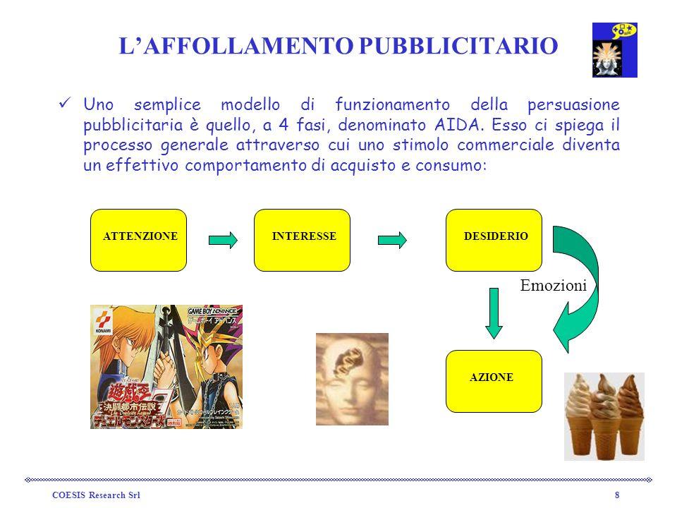 COESIS Research Srl8 LAFFOLLAMENTO PUBBLICITARIO Uno semplice modello di funzionamento della persuasione pubblicitaria è quello, a 4 fasi, denominato