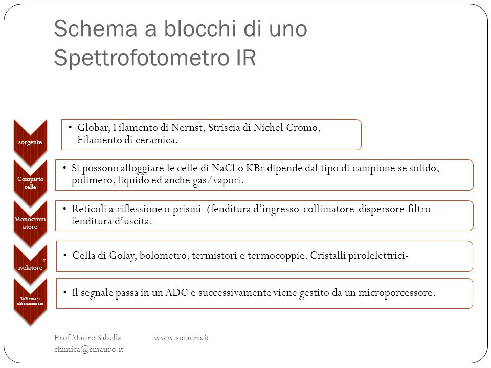 Schema a blocchi di uno Spettrofotometro IR Prof Mauro Sabella www.smauro.it chimica@smauro.it sorgente Globar, Filamento di Nernst, Striscia di Niche
