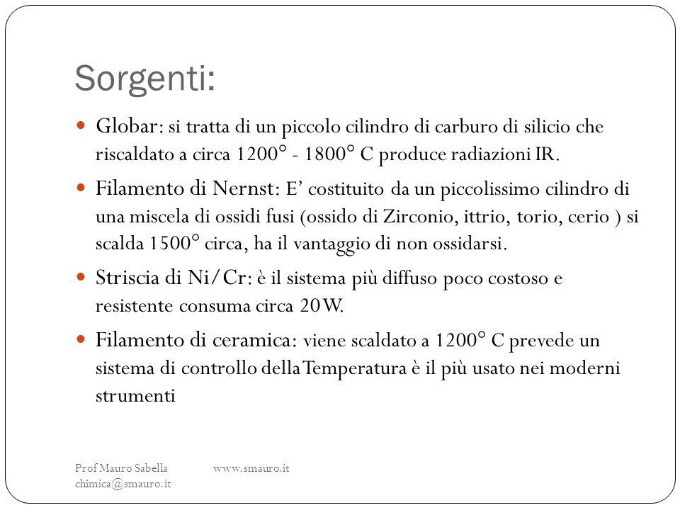 Sorgenti: Prof Mauro Sabella www.smauro.it chimica@smauro.it Globar: si tratta di un piccolo cilindro di carburo di silicio che riscaldato a circa 120