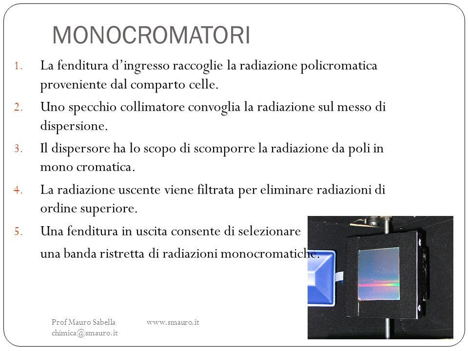 MONOCROMATORI Prof Mauro Sabella www.smauro.it chimica@smauro.it 1. La fenditura dingresso raccoglie la radiazione policromatica proveniente dal compa