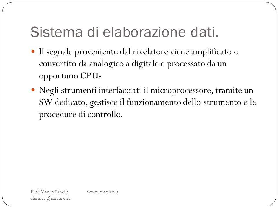 Sistema di elaborazione dati. Prof Mauro Sabella www.smauro.it chimica@smauro.it Il segnale proveniente dal rivelatore viene amplificato e convertito