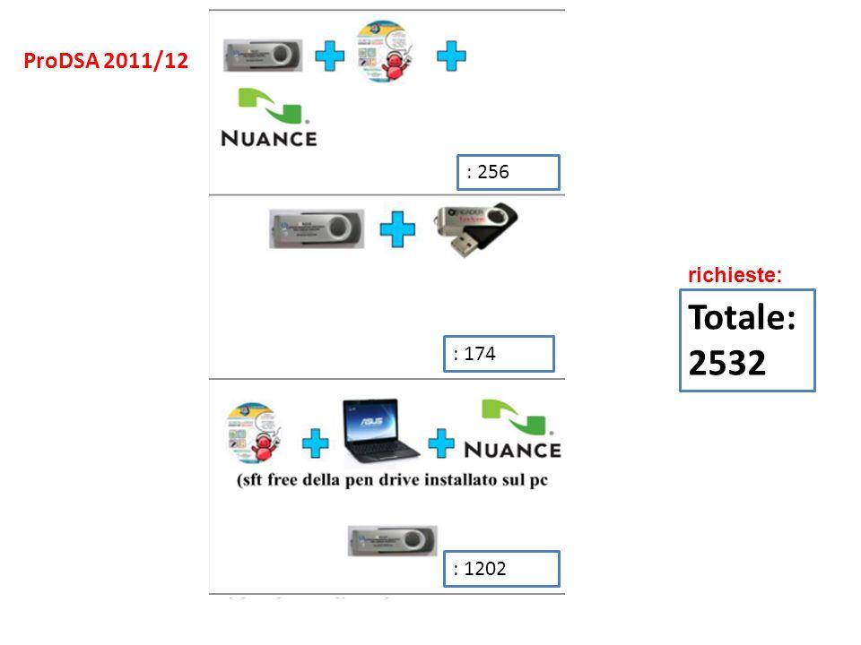 : 256 : 174 : 1202 richieste: Totale: 2532 ProDSA 2011/12