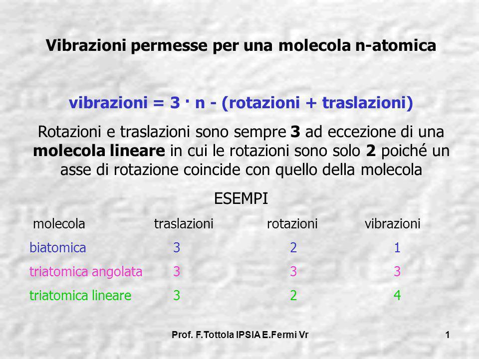 Prof. F.Tottola IPSIA E.Fermi Vr 1 Vibrazioni permesse per una molecola n-atomica vibrazioni = 3 · n - (rotazioni + traslazioni) Rotazioni e traslazio
