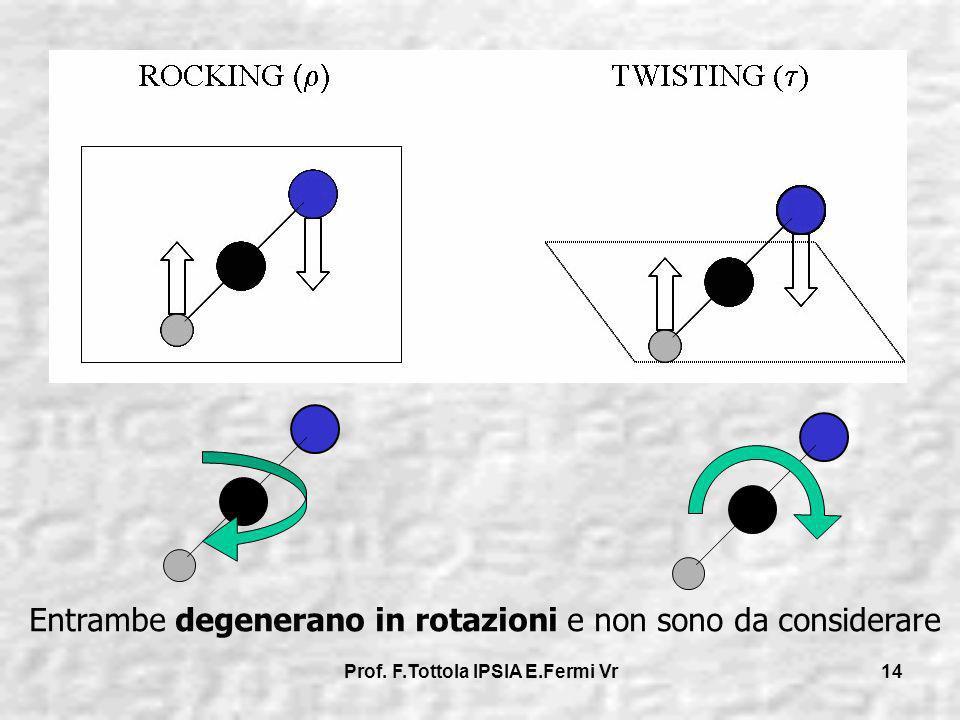 Prof. F.Tottola IPSIA E.Fermi Vr 14 Entrambe degenerano in rotazioni e non sono da considerare