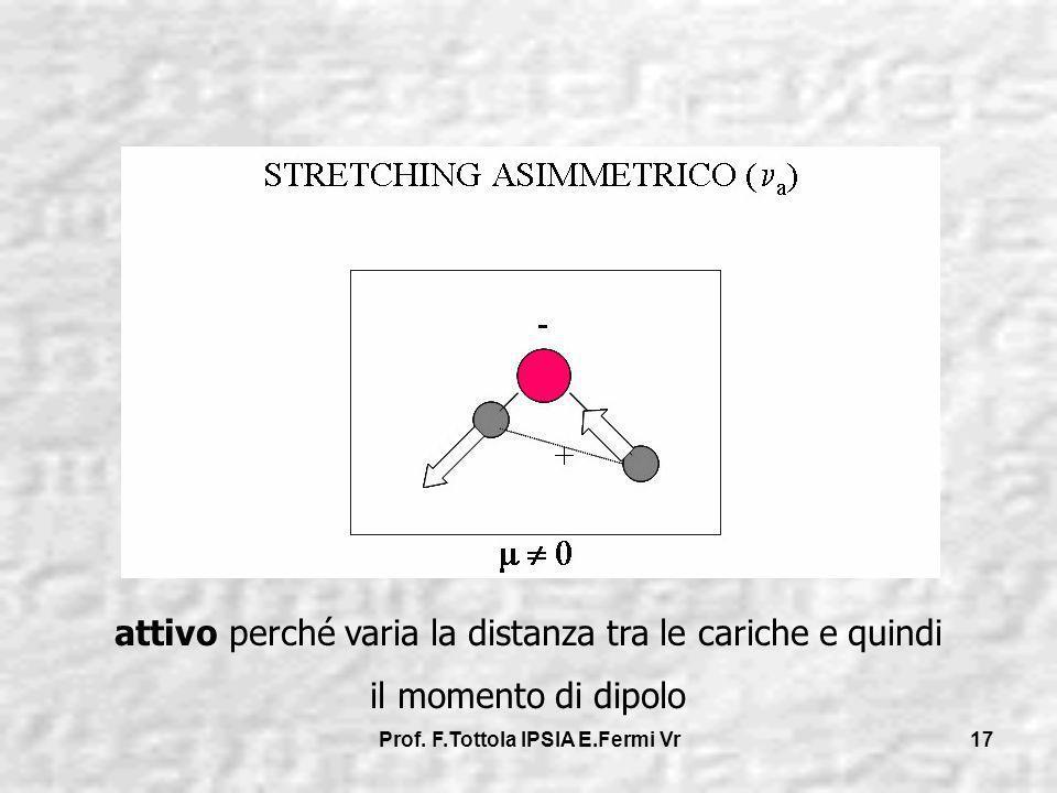 Prof. F.Tottola IPSIA E.Fermi Vr 17 attivo perché varia la distanza tra le cariche e quindi il momento di dipolo