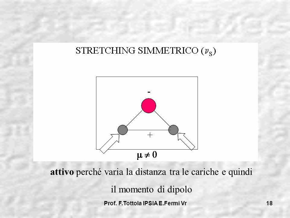 Prof. F.Tottola IPSIA E.Fermi Vr 18 attivo perché varia la distanza tra le cariche e quindi il momento di dipolo