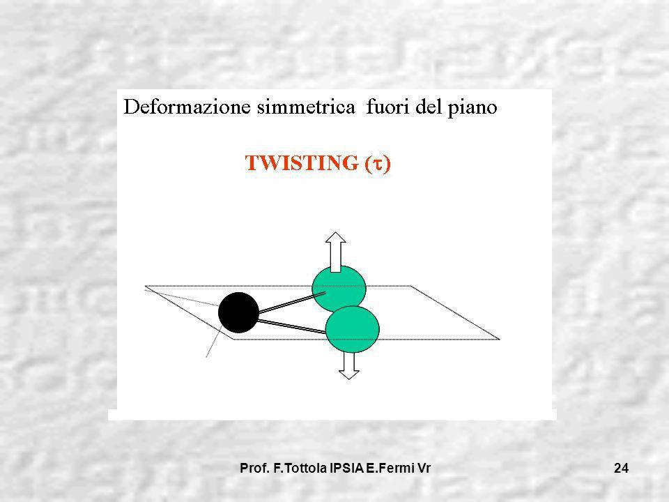 Prof. F.Tottola IPSIA E.Fermi Vr 24