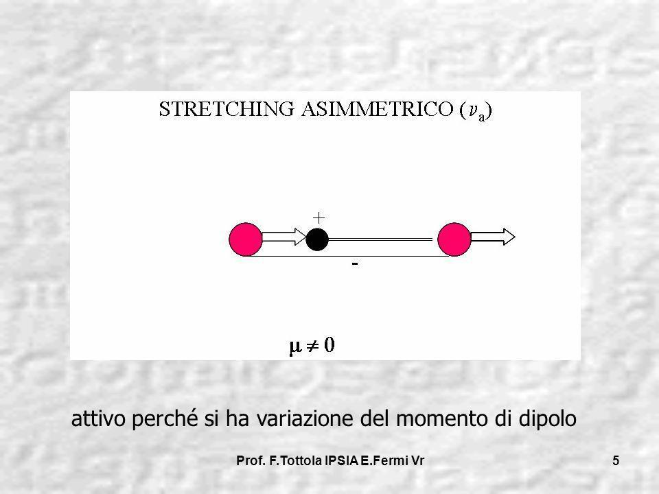 Prof. F.Tottola IPSIA E.Fermi Vr 5 attivo perché si ha variazione del momento di dipolo