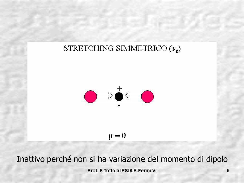 Prof. F.Tottola IPSIA E.Fermi Vr 6 Inattivo perché non si ha variazione del momento di dipolo