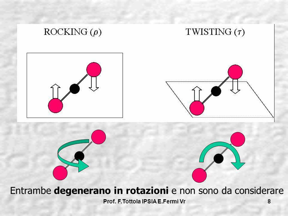 Prof. F.Tottola IPSIA E.Fermi Vr 8 Entrambe degenerano in rotazioni e non sono da considerare