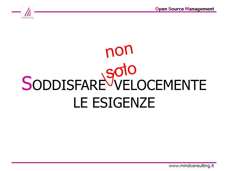Open Source Management www.mindconsulting.it 3 trattative iniziate solo con il sondaggio Oltre 70.000 di venduto .