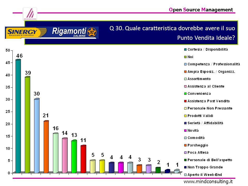 Open Source Management www.mindconsulting.it Q 30. Quale caratteristica dovrebbe avere il suo Punto Vendita Ideale?