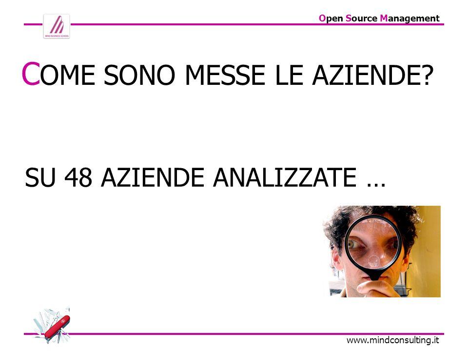 Open Source Management www.mindconsulting.it 63% HA UN DATABASE CLIENTI 38% NON HA DATABASE CLIENTI .