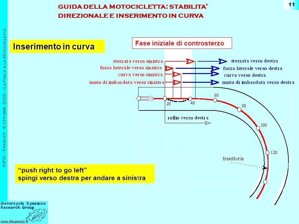 www.dinamoto.it INFN – Frascati - 6 ottobre 2005 –La Fisica e la Motocicletta 11 push right to go left spingi verso destra per andare a sinistra Fase iniziale di controsterzo guida della motocicletta: stabilita direzionale e inserimento in curva Inserimento in curva