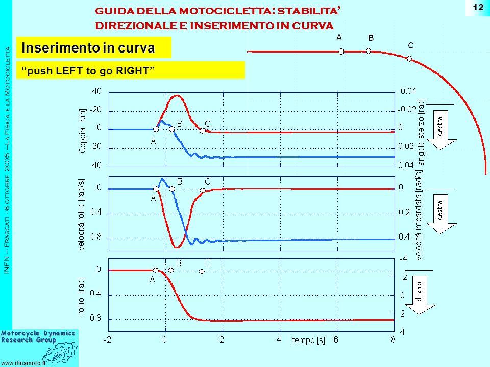 www.dinamoto.it INFN – Frascati - 6 ottobre 2005 –La Fisica e la Motocicletta 12 push LEFT to go RIGHT guida della motocicletta: stabilita direzionale e inserimento in curva Inserimento in curva