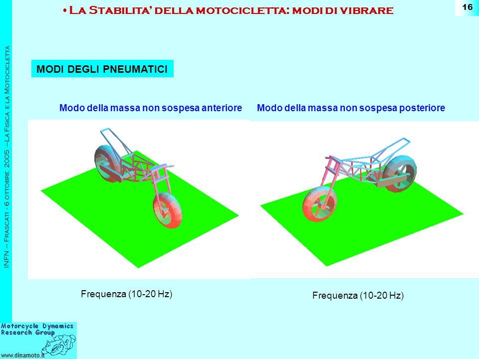 www.dinamoto.it INFN – Frascati - 6 ottobre 2005 –La Fisica e la Motocicletta 16 MODI DEGLI PNEUMATICI Modo della massa non sospesa anteriore La Stabilita della motocicletta: modi di vibrare Modo della massa non sospesa posteriore Frequenza (10-20 Hz)
