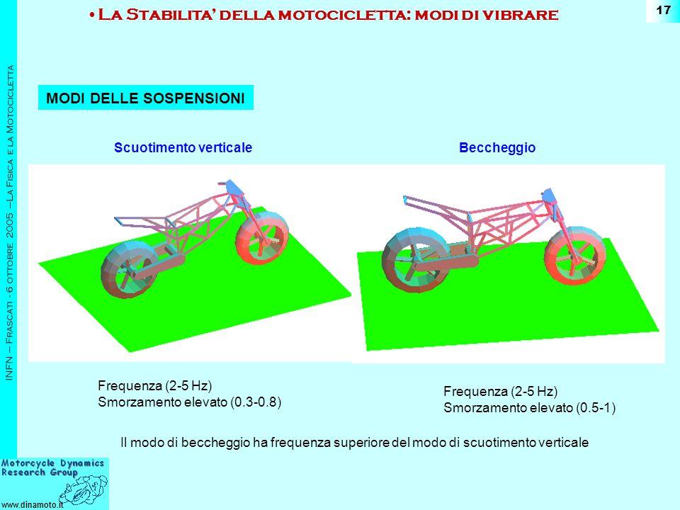 www.dinamoto.it INFN – Frascati - 6 ottobre 2005 –La Fisica e la Motocicletta 17 Scuotimento verticaleBeccheggio La Stabilita della motocicletta: modi di vibrare MODI DELLE SOSPENSIONI Frequenza (2-5 Hz) Smorzamento elevato (0.3-0.8) Frequenza (2-5 Hz) Smorzamento elevato (0.5-1) Il modo di beccheggio ha frequenza superiore del modo di scuotimento verticale