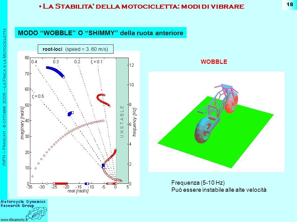www.dinamoto.it INFN – Frascati - 6 ottobre 2005 –La Fisica e la Motocicletta 18 WOBBLE MODO WOBBLE O SHIMMY della ruota anteriore La Stabilita della motocicletta: modi di vibrare Frequenza (5-10 Hz) Può essere instabile alle alte velocità root-loci (speed = 3..60 m/s)