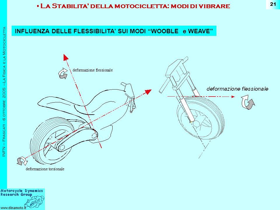 www.dinamoto.it INFN – Frascati - 6 ottobre 2005 –La Fisica e la Motocicletta 21 La Stabilita della motocicletta: modi di vibrare INFLUENZA DELLE FLESSIBILITA SUI MODI WOOBLE e WEAVE