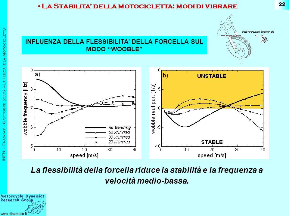 www.dinamoto.it INFN – Frascati - 6 ottobre 2005 –La Fisica e la Motocicletta 22 La flessibilità della forcella riduce la stabilità e la frequenza a velocità medio-bassa.