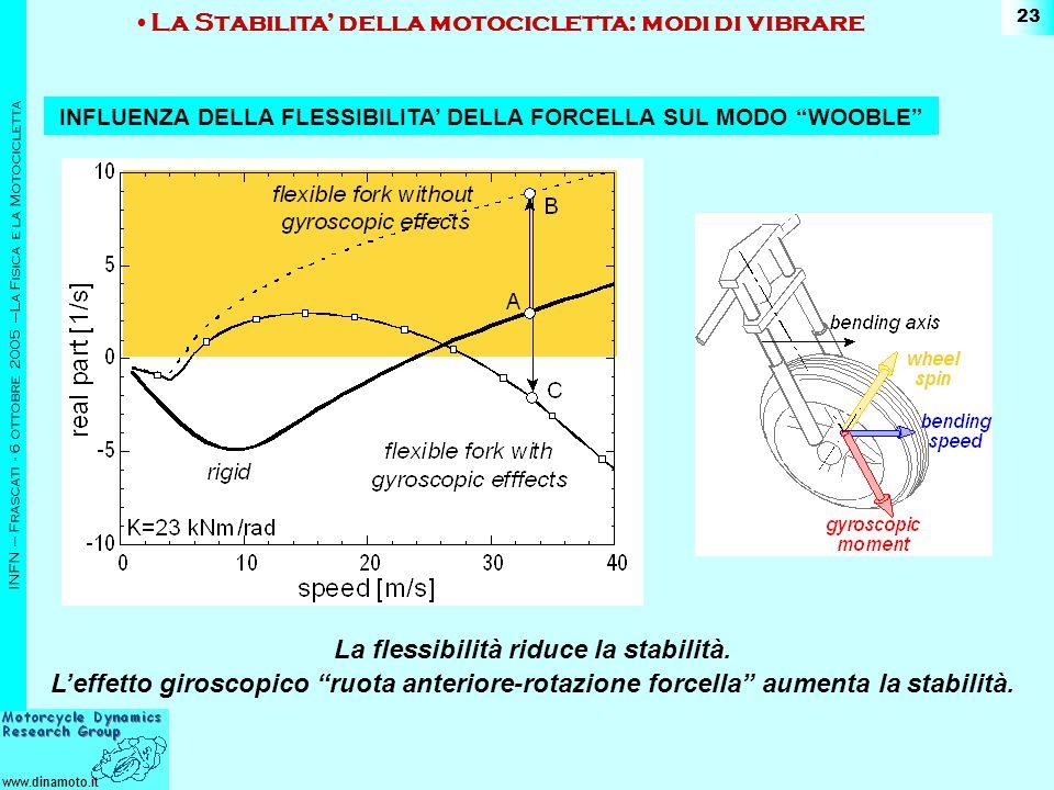 www.dinamoto.it INFN – Frascati - 6 ottobre 2005 –La Fisica e la Motocicletta 23 La flessibilità riduce la stabilità.
