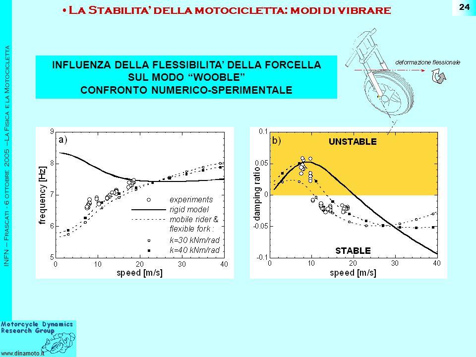www.dinamoto.it INFN – Frascati - 6 ottobre 2005 –La Fisica e la Motocicletta 24 La Stabilita della motocicletta: modi di vibrare INFLUENZA DELLA FLESSIBILITA DELLA FORCELLA SUL MODO WOOBLE CONFRONTO NUMERICO-SPERIMENTALE