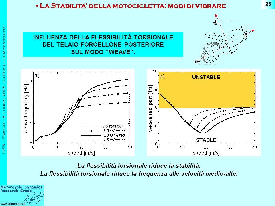 www.dinamoto.it INFN – Frascati - 6 ottobre 2005 –La Fisica e la Motocicletta 25 INFLUENZA DELLA FLESSIBILITÀ TORSIONALE DEL TELAIO-FORCELLONE POSTERIORE SUL MODO WEAVE.