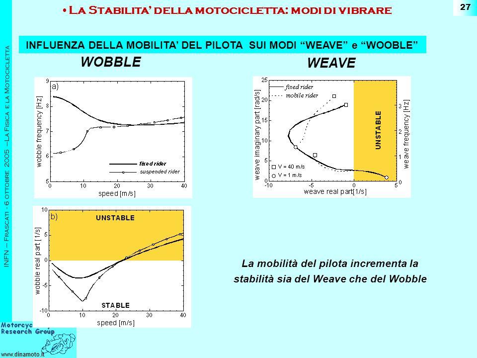 www.dinamoto.it INFN – Frascati - 6 ottobre 2005 –La Fisica e la Motocicletta 27 La mobilità del pilota incrementa la stabilità sia del Weave che del Wobble WOBBLE WEAVE La Stabilita della motocicletta: modi di vibrare INFLUENZA DELLA MOBILITA DEL PILOTA SUI MODI WEAVE e WOOBLE