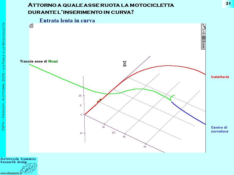 www.dinamoto.it INFN – Frascati - 6 ottobre 2005 –La Fisica e la Motocicletta 31 Attorno a quale asse ruota la motocicletta durante linserimento in curva.